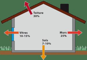 schéma donnant une bonne idée des déperditions dans une construction traditionnelle